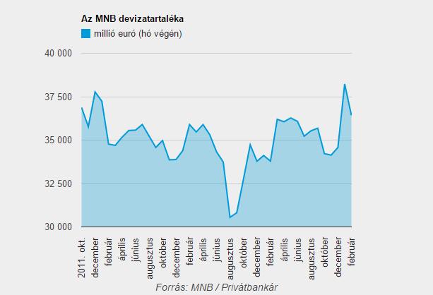 1,8 milliárd euró eltűnt a magyar devizatartalékból